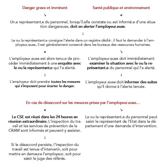 schema_droit_alerte.png